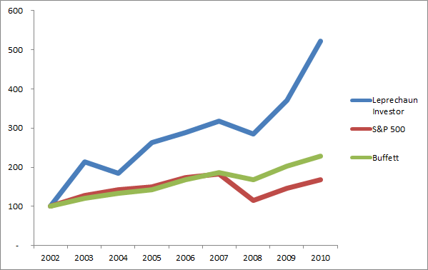 Performance vs Benchmarks 2002 - 2010