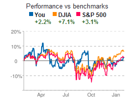 Leprechaun Investor portfolio was very volatile relative to benchmarks